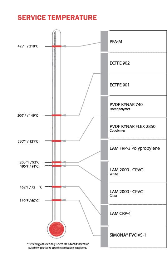 FR Plastics Service Temperatures