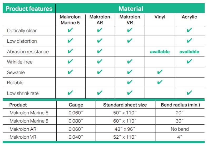 Makolon Marine Products Features